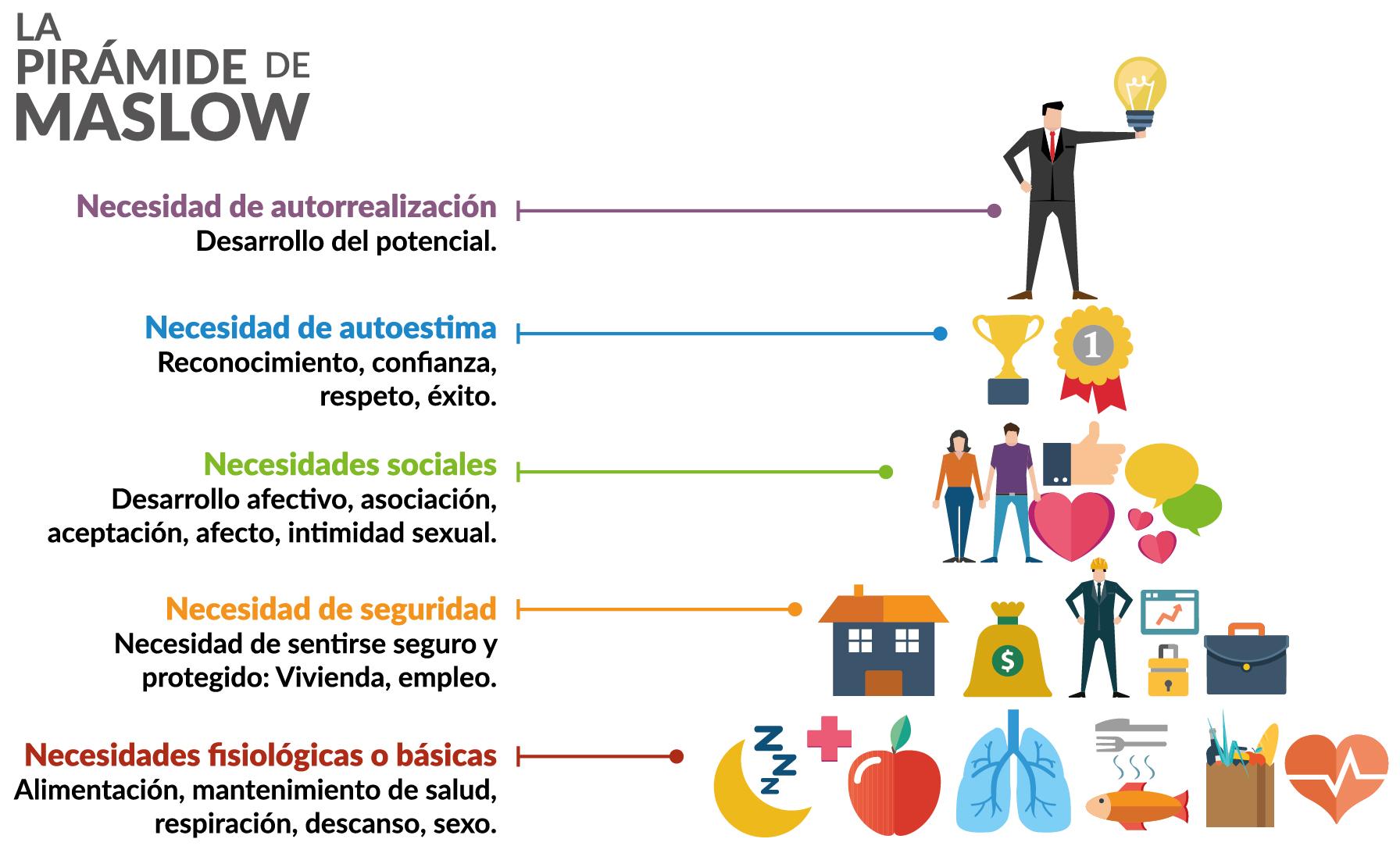 La Nueva Pirámide De Maslow El Cambio En Las Necesidades Básicas En El Siglo Xxi Y Su Influencia En El Lifestyle Actual David Tejo