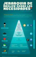Redes sociales y Maslow